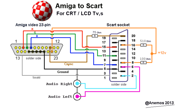 amiga-to-scart by anemos